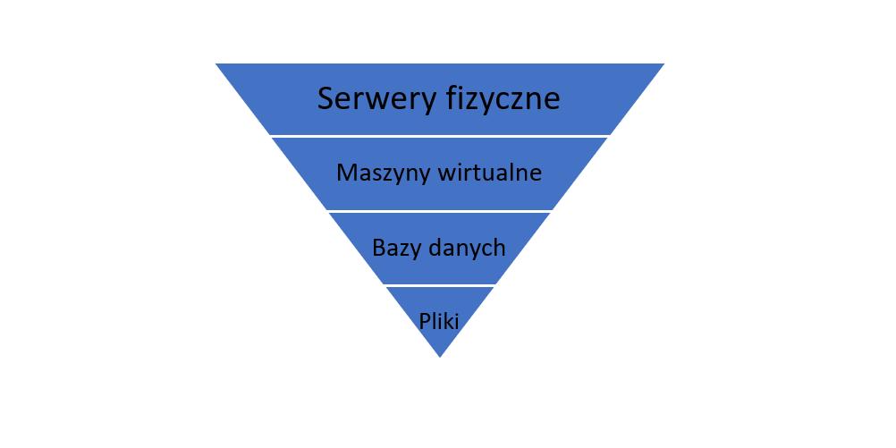 Ogólny schemat infrastruktury serwerowej