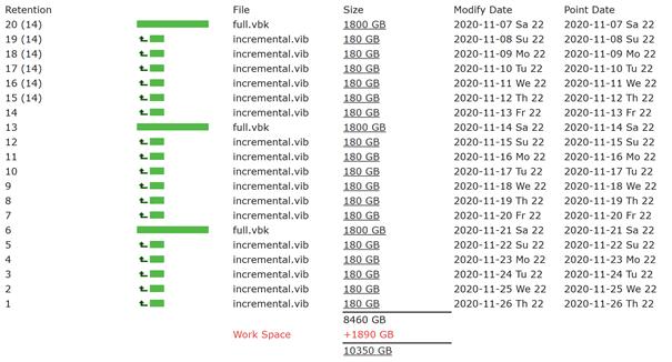 Kalkulacja przestrzeni backup-owej