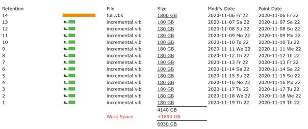 Kalkulacja przestrzeni backup-owej w wariancie nr 2